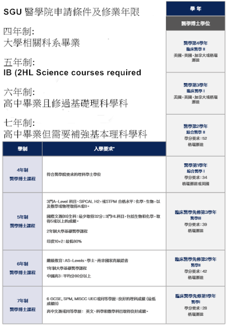 SGU 醫學院 MD curriculum and requirement