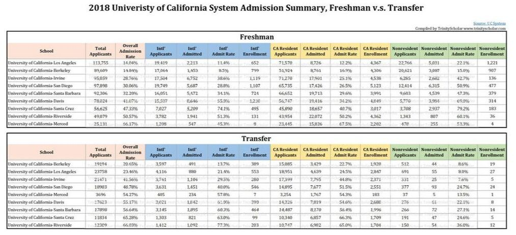 2018 Univeristy of California System Admission Summary, Freshman v.s. Transfer by int'l student, in-state and out-state